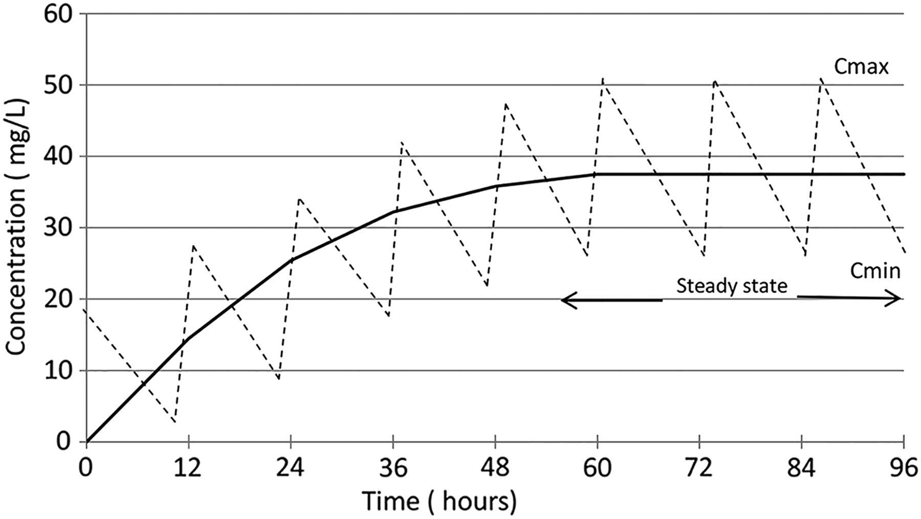 relationship between half life and dosing interval symbol