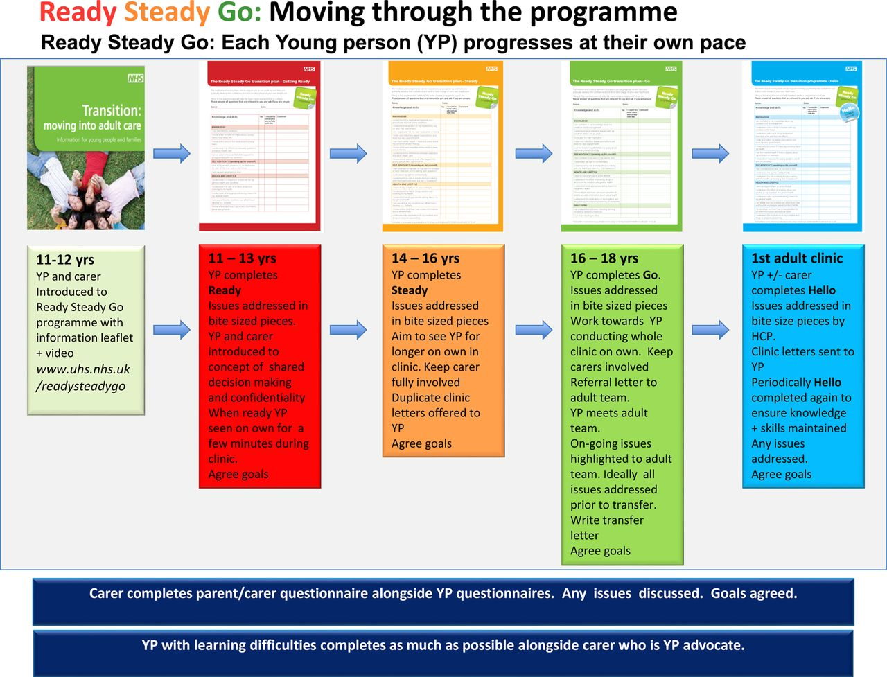 implementing transition  ready steady go