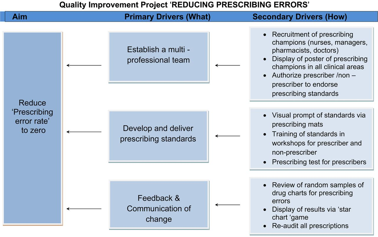 quality improvement project to reduce paediatric
