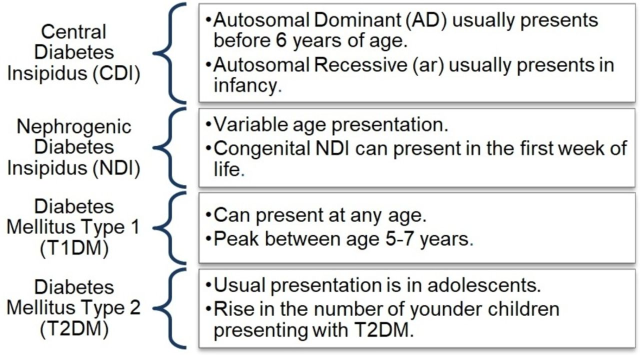 Fifteen Minute Consultation Polydipsia Polyuria Or Both Adc