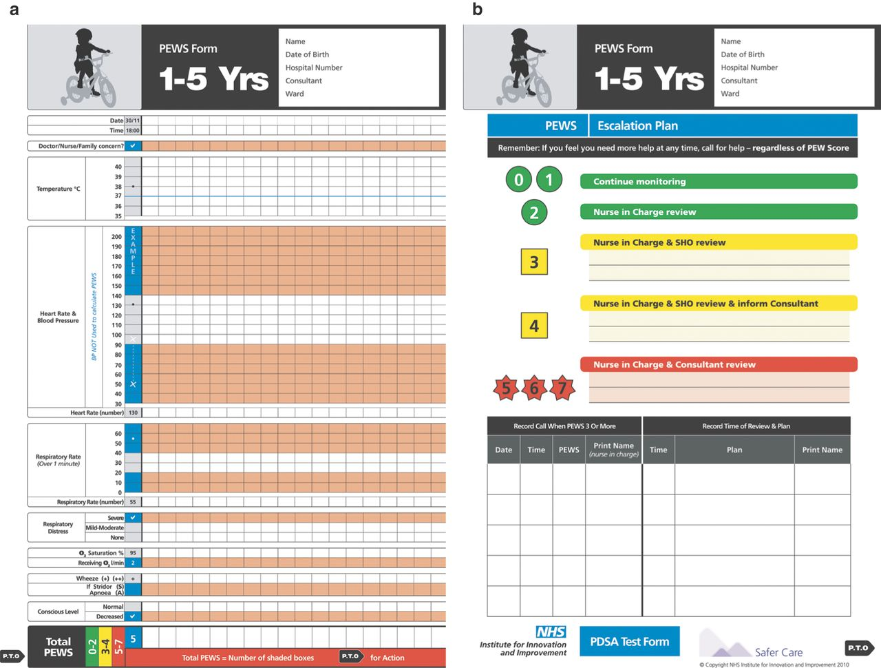 Paediatric Early Warning Scores Holy Grail And Achilles