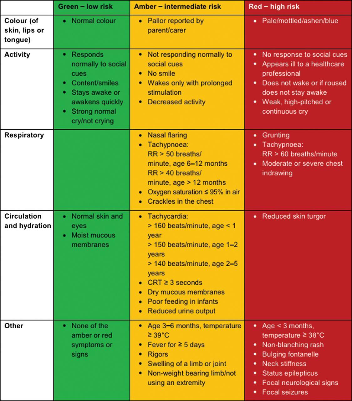 Nice Guideline Feverish Illness In Children Assessment