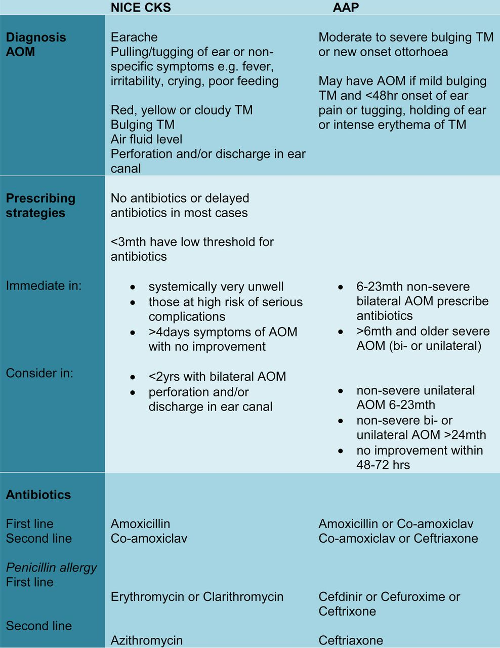 The diagnosis and management of acute otitis media ...